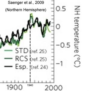 holocene-cooling-global-temperature-northern-hemisphere-saenger-09-copy