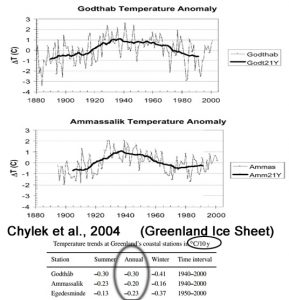 holocene-cooling-greenland-chylek04-copy