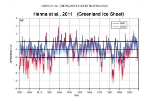 holocene-cooling-greenland-ice-sheet-hanna11-copy