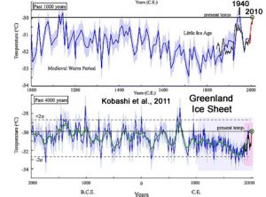 holocene-cooling-greenland-ice-sheet-kobashi11b-copy