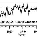 Defying Climate Models, Greenland Cooled By -1.5°C During 1940-1995 As Human CO2 Emissions Rates Rose Dramatically