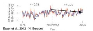 holocene-cooling-northern-europe-scandinavia-esper-12-1876-2006-copy