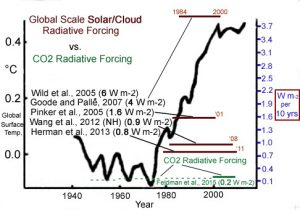solar-cloud-radiative-forcing-vs