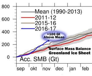 2016-smb-greenland-ice-sheet-sept-nov-16-copy