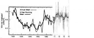 arctic-sea-ice-1920-1990