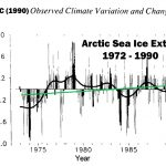 There Has Been No Significant Net Change In Arctic Sea Ice Extent In The Last 80+ Years