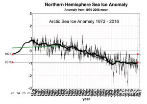 arctic-sea-ice-anomaly-1979-2016-copy
