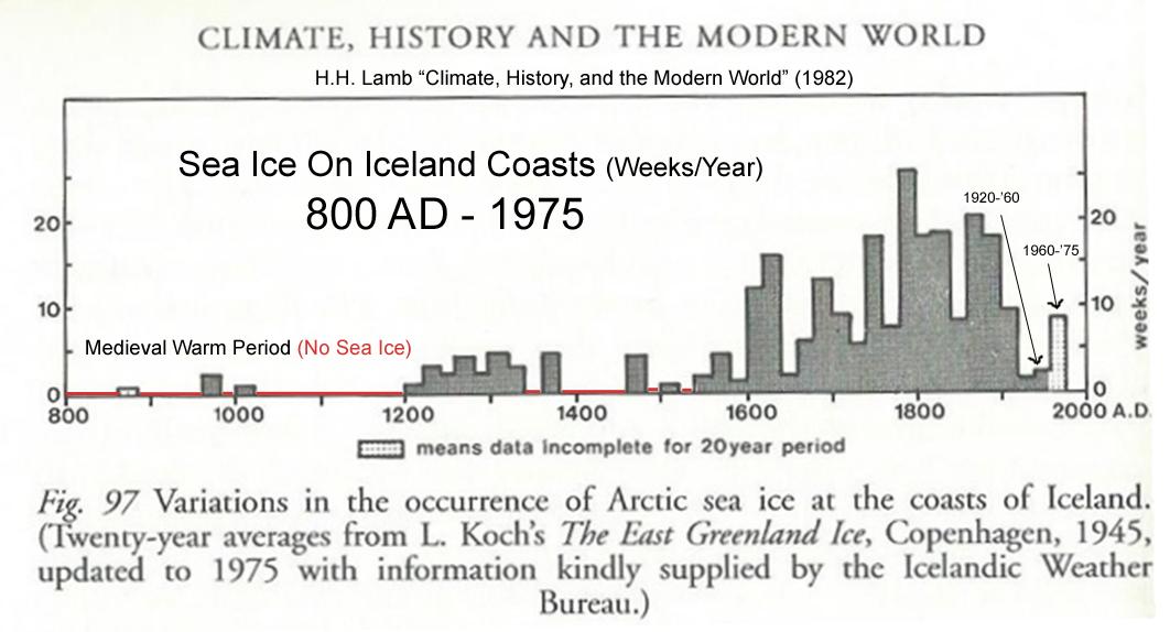 Arctic-Sea-Ice-Iceland-Since-MWP-1975-copy.jpg