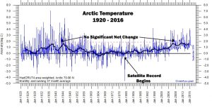 arctic-surface-temps-since-1920-copy