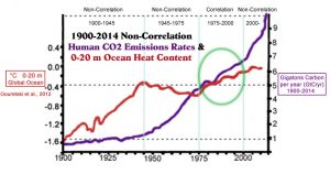 co2-emissions-1900-2014-gtc-per-year-0-20-m-ohc-copy