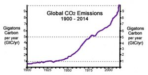 co2-emissions-1900-2014-gtc-per-year-ps