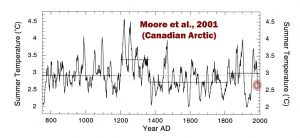 holocene-cooling-canadian-arctic-moore-01-copy
