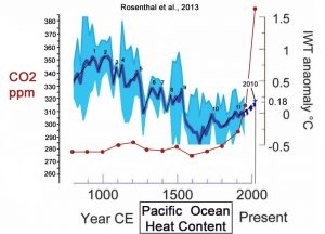 holocene-cooling-pacific-ocean-medieval-warm-present-rosenthal-13-warmings