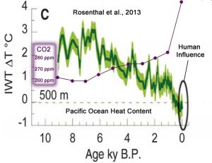 holocene-cooling-pacific-ocean-rosenthal-13-co2