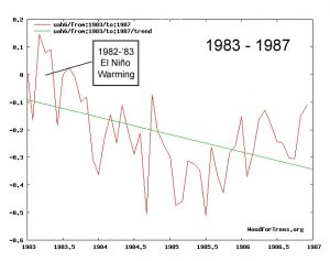 natural-el-nino-warming-83-87-copy