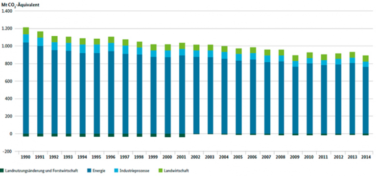 germany-annual-co2-emissions-jpg-uba