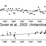 New Paper Debunks Ad Hoc 'Explanation' That Antarctic Sea Ice Has Been Growing Since '80s Due To Human Activity