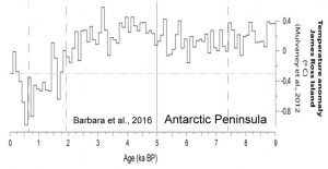 holocene-cooling-antarctica-ross-sea-barbara-16