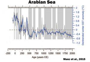 holocene-cooling-arabian-sea-munz-15