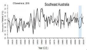 holocene-cooling-australia-se-odonnell-16