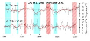 holocene-cooling-china-northeast-zhu-16-copy