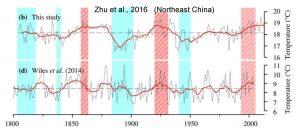 holocene-cooling-china-northeast-zhu-16-copy