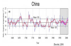 holocene-cooling-china-zhu16