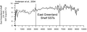 holocene-cooling-east-greenland-shelf-andersen-04-copy