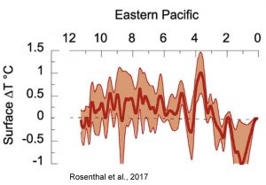 holocene-cooling-eastern-pacific-ssts-rosenthal-17