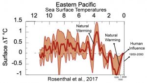 holocene-cooling-eastern-pacific-ssts-rosenthal-17-copy