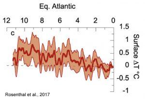 holocene-cooling-equatorial-atlantic-sst-rosenthal-17