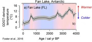 holocene-cooling-fan-lake-antarctic-region-foster-16