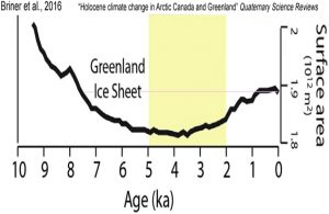 holocene-cooling-greenland-ice-sheet-briner-16-copy