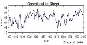 holocene-cooling-greenland-ice-sheet-zhao-16
