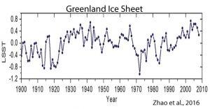 holocene-cooling-greenland-ice-sheet-zhao-16