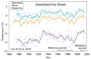 holocene-cooling-greenland-ice-sheet-van-as-16
