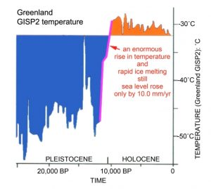 holocene-cooling-greenland-morner-16