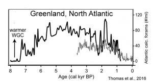 holocene-cooling-greenland-west-thomas-16