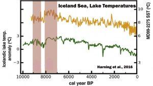 holocene-cooling-iceland-harning-16