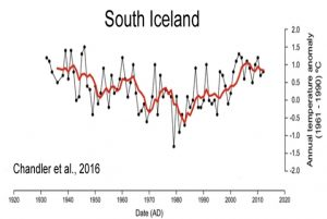 holocene-cooling-iceland-south-chandler-16