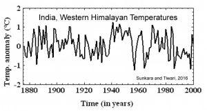 holocene-cooling-india-western-himalaya-sunkara-tiwari-16
