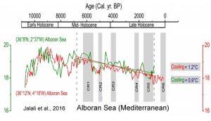 holocene-cooling-mediterranean-albora-sea-jalali-16
