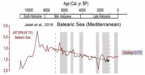 holocene-cooling-mediterranean-balearic-seat-jalali-16