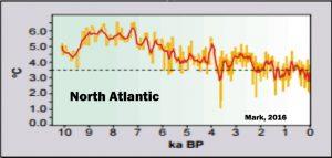 holocene-cooling-north-atlantic-mark-16