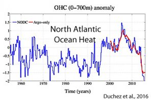 holocene-cooling-north-atlantic-ohc-duchez-16