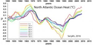 holocene-cooling-north-atlantic-ohc-serykh-16