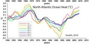 holocene-cooling-north-atlantic-ohc-serykh-16