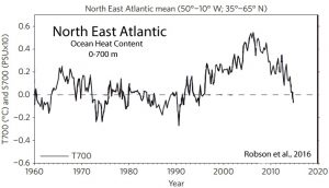 holocene-cooling-north-atlantic-robson-16