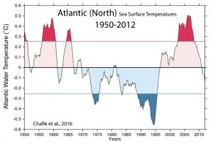 holocene-cooling-north-atlantic-ssts-chafik-16