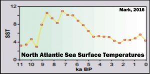 holocene-cooling-north-atlantic-ssts-mark-16